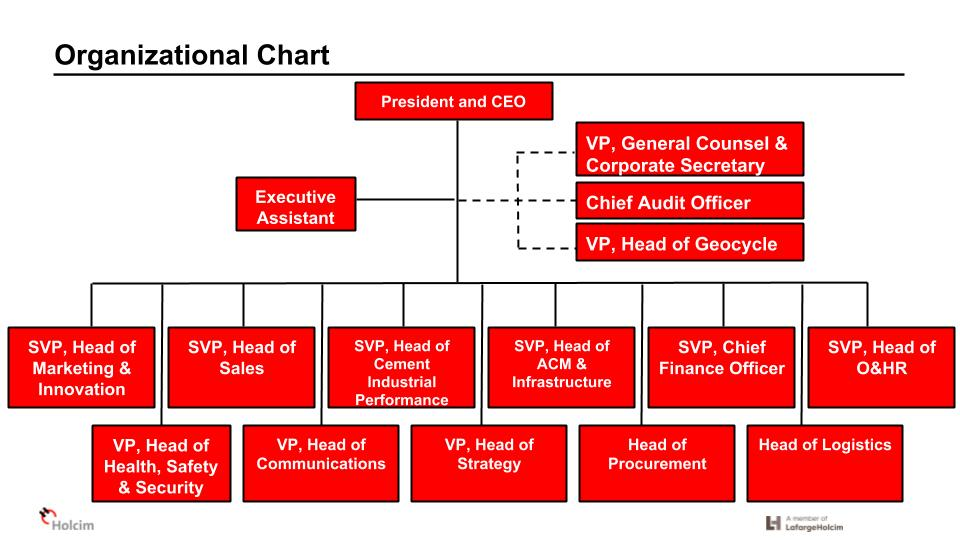 holcim philippines organizational chart 2019